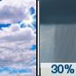 Πέμπτη: Μια πιθανότητα ντους μετά το πρωί.  Μερικώς ηλιόλουστος, με υψηλό κοντά σε 49. Η πιθανότητα βροχόπτωσης είναι 30%.