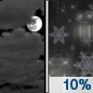 Tonight: A slight chance of rain and snow after 4am.  Mostly cloudy, with a low around 34. East wind around 6 mph becoming south southeast after midnight.  Chance of precipitation is 10%.