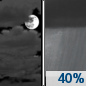 Wednesday Night: A 40 percent chance of showers after 1am.  Mostly cloudy, with a low around 38. North northeast wind around 10 mph.