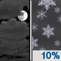Friday Night: A 10 percent chance of snow showers after 4am.  Mostly cloudy, with a low around 24.