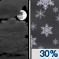 Tonight: A 30 percent chance of snow after 4am.  Increasing clouds, with a low around 18. West wind 9 to 13 mph.  New snow accumulation of less than a half inch possible.