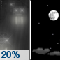 Tonight: A 20 percent chance of rain before 10pm.  Mostly cloudy, then gradually becoming clear, with a low around 32. South wind 8 to 10 mph.