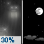 Thursday Night: A 30 percent chance of rain before midnight.  Mostly clear, with a low around 47. West wind 7 to 13 mph.