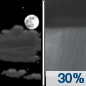 Monday Night: A 30 percent chance of showers, mainly after 4am.  Partly cloudy, with a low around 54. Northwest wind around 5 mph becoming calm  in the evening.
