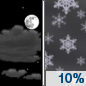 Thursday Night: A 10 percent chance of snow after 4am.  Partly cloudy, with a low around 16.