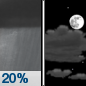 Tuesday Night: A 20 percent chance of showers before midnight.  Mostly cloudy, then gradually becoming mostly clear, with a low around 44. West southwest wind 5 to 10 mph.