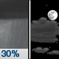 Saturday Night: A 30 percent chance of showers before 8pm.  Mostly cloudy, with a low around -1. North wind around 10 km/h.