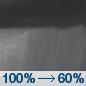 Σάββατο βράδυ: Ντους.  Χαμηλή περίπου 36. Ανεμος.  Η πιθανότητα βροχόπτωσης είναι 100%.
