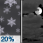 Tonight: A slight chance of snow showers before 10pm.  Mostly cloudy, with a low around 20. North wind 5 to 9 mph becoming light  after midnight.  Chance of precipitation is 20%.