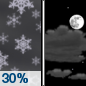 Friday Night: A 30 percent chance of snow showers before midnight.  Partly cloudy, with a low around 24. West wind around 11 mph.  Little or no snow accumulation expected.