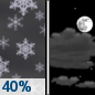 Tuesday Night: A 40 percent chance of snow before midnight.  Mostly cloudy, with a low around 26. Northeast wind 7 to 11 mph becoming northwest in the evening.