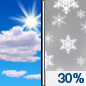 Friday: A 30 percent chance of snow after noon.  Mostly sunny and cold, with a high near 2.
