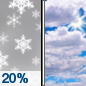 Wednesday: A 20 percent chance of snow before 10am.  Partly sunny, with a high near 31. North wind around 10 mph.