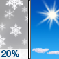 Friday: A 20 percent chance of snow showers before noon.  Mostly sunny, with a high near 2.