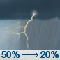 Saturday: A 50 percent chance of showers and thunderstorms, mainly before noon.  Patchy fog before 9am.  Otherwise, mostly cloudy, with a high near 76. South wind 5 to 15 mph becoming northwest in the afternoon.  New rainfall amounts of less than a tenth of an inch, except higher amounts possible in thunderstorms.
