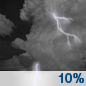 Tonight: Isolated showers and thunderstorms before 4am, then isolated showers between 4am and 5am, then isolated showers and thunderstorms after 5am.  Patchy fog after 3am.  Otherwise, mostly cloudy, with a low around 22. Calm wind.  Chance of precipitation is 10%.